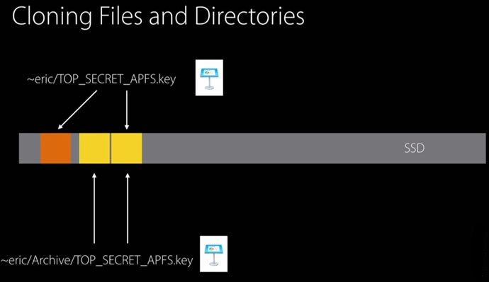 apfs 01 cloning - APFS (Apple File System) Key Features