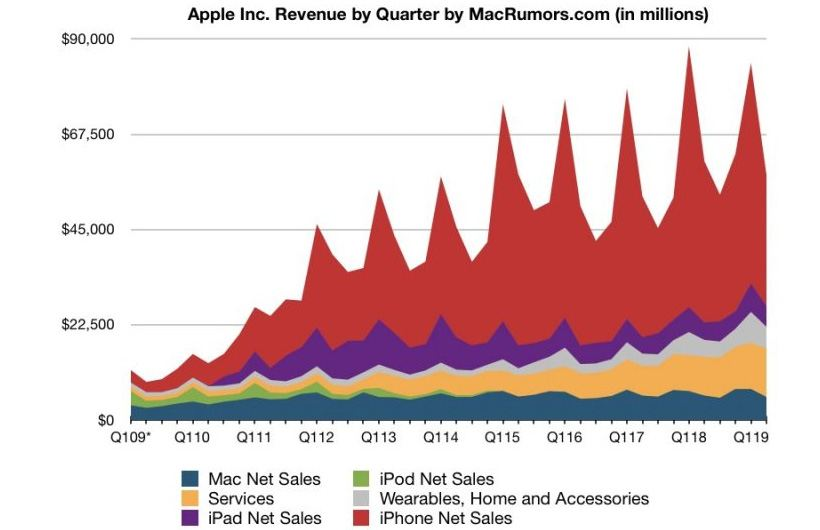 Apple reveals financial results for its fiscal 2019 second quarter ended March 30, 2019.