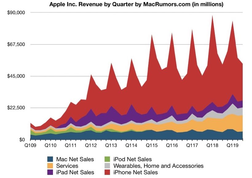 history apple third quarter 2019 revenue - History of Apple – Third Quarter of 2019 Timeline