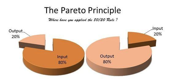 Understanding the Pareto Principle (The 80/20 Rule)