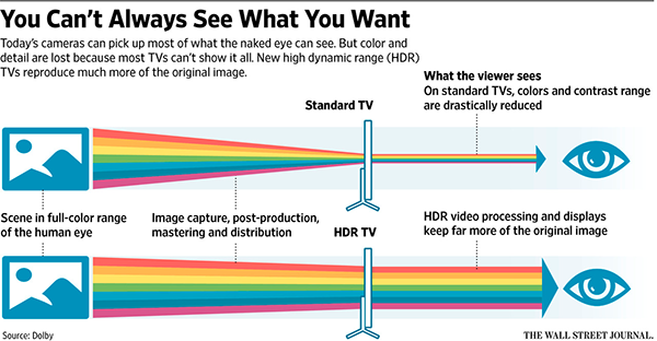 picture enhancement technologies - UHD, OLED, HDR in TV - Meaning for Common Person