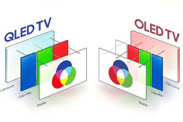 qled screen - UHD, OLED, HDR in TV - Meaning for Common Person