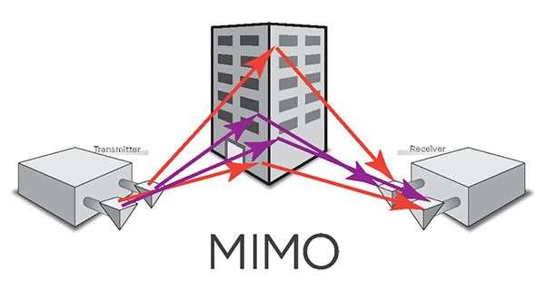 Multiple-input and multiple-output, or MIMO is a method for multiplying the capacity of a radio link using multiple transmit and receive antennas.