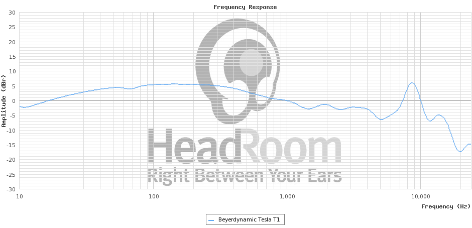 beyerdynamic tesla t1 frequency response - Good Headphones: How to Choose Them and Feel Good