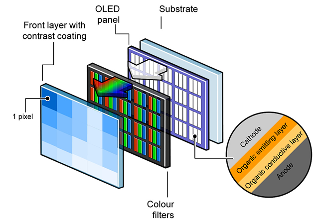 structure oled panel - Types of Smartphones' Displays on the Market
