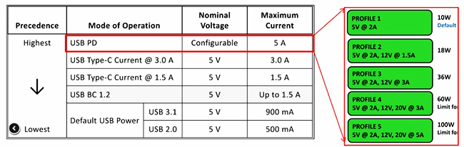 Three regimes are standard for USB-C: 5 V 1.5 A, 5 V 3 A and USB Power Delivery 2.0 (5, 12, or 20 volts, and from 1.5 to 5 amps).