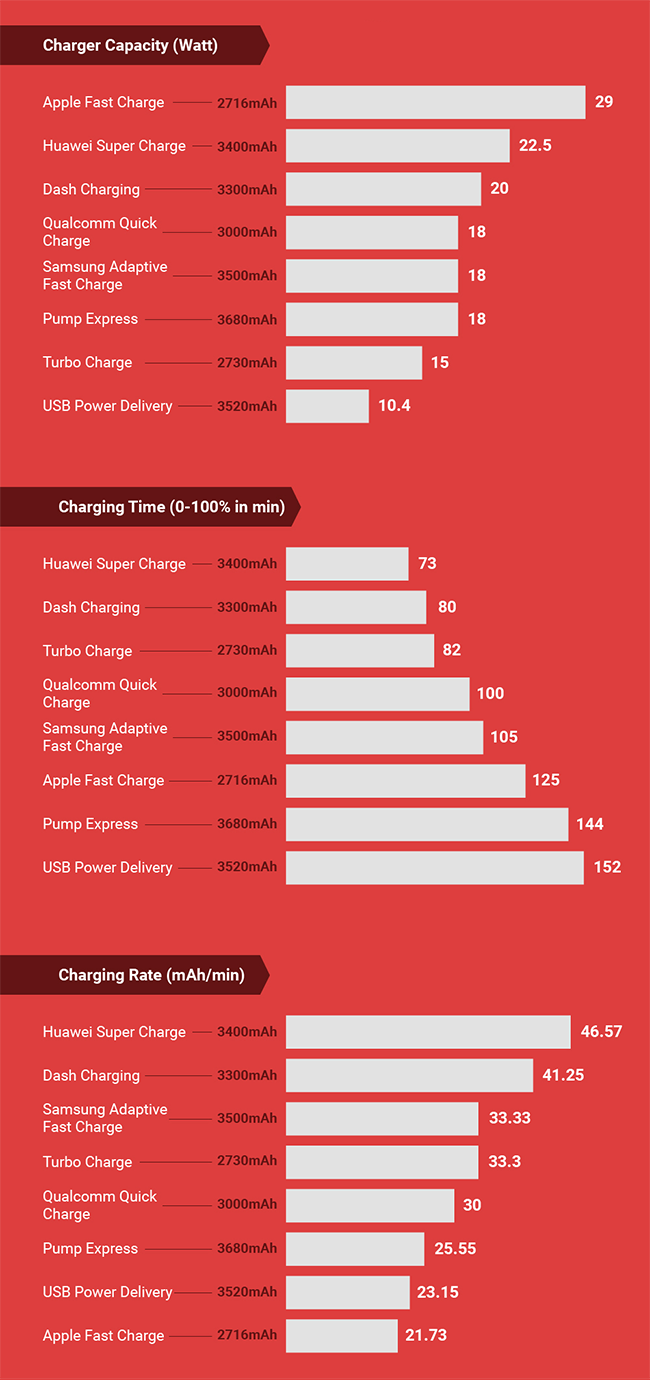 A comparison of Smartphone Fast Charging standards.
