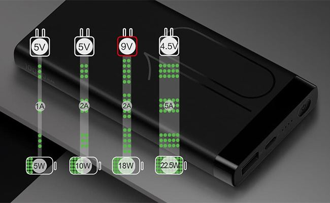 fast charging standards huawei - Everything About the Standards of Fast Charging