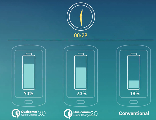 Qualcomm promised that almost all smartphones with QC 3.0 will be charged by 70% in half an hour.