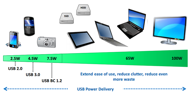At the end of 2015, the USB consortium released the specifications of Power Delivery 3.0 standard. Many modern solutions like Xiaomi Notebook or Apple MacBook now use it.