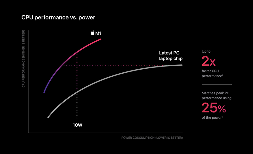 inside apples m1 processors the process of change first power - Inside Apple's M1 Processors: The process of change